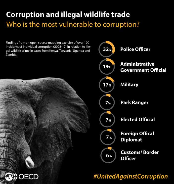The illegal #wildlife trade thrives on #corruption. To help #EndWildlifeCrime, governments need to promote integrity in vulnerable sectors including police, military, customs, and government officials.   See report:  http:// oe.cd/il/wildlife-co rruption &nbsp; …   Let&#39;s stand #UnitedAgainstCorruption!<br>http://pic.twitter.com/8uFcS5ewUi