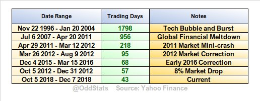 As @FrankCappelleri pointed out, $VIX has now gone 43 trading days in a row above 15.00 at the close.  Here's a list of every stretch in the past 20 years that was longer.  Some big crashes, some not so much.  Amazing that this is currently the 7th longest streak in 20 years.