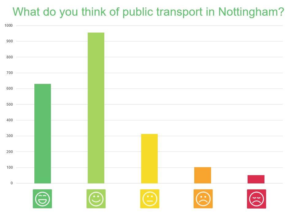 96e5a1663 Transport Nottingham on Twitter: