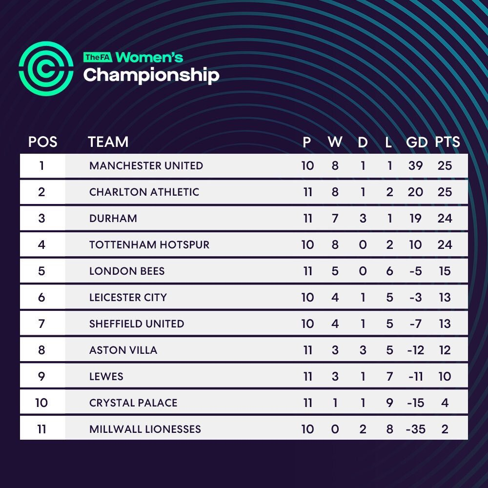 It's all heating up at the top of the table. After today's defeat we remain no 1️⃣ thanks to a healthy goal difference   #MUwomen #mufc