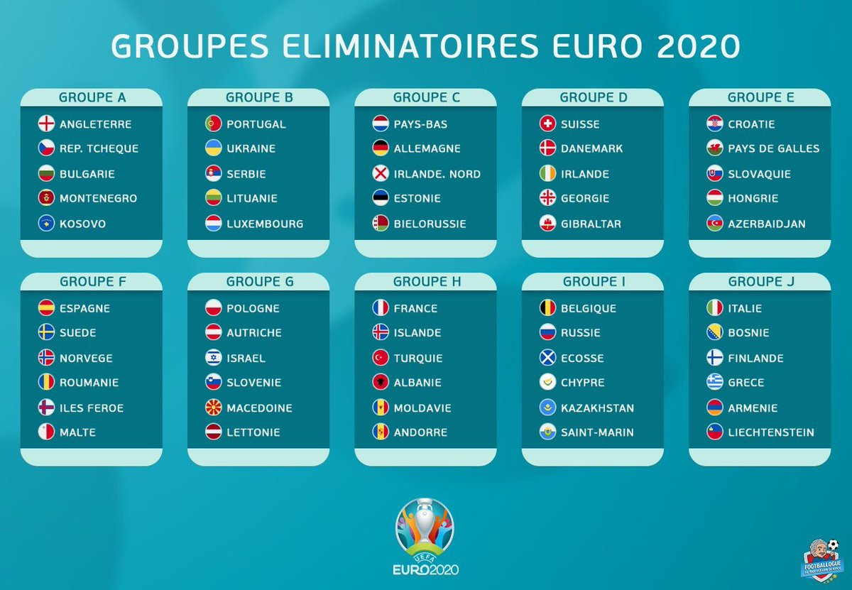 Resultat Foot Euro 2021