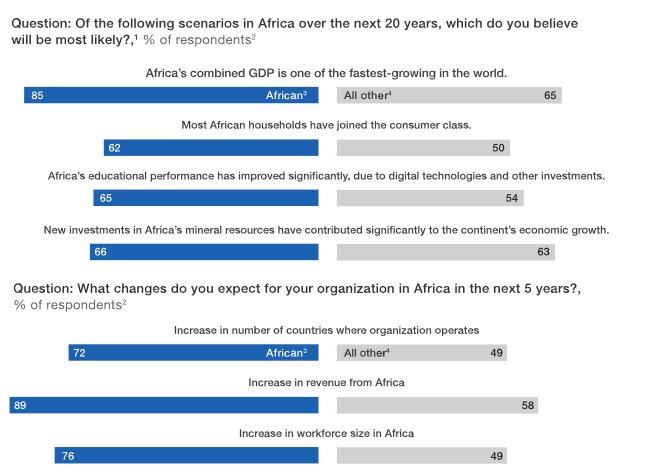 Africa's overlooked business revolution http://bit.ly/2RPZcNm via @McKQuarterly @McKinsey