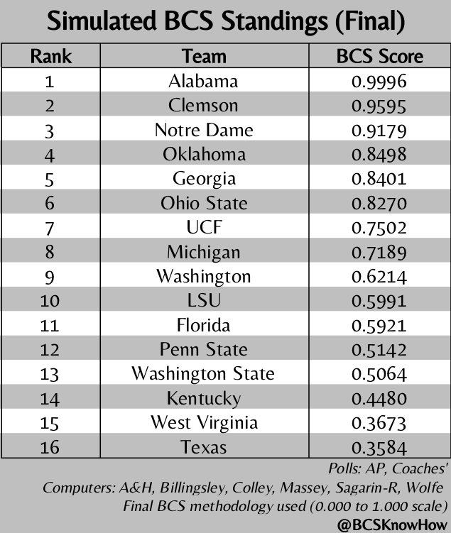 Bcs Ranking 2017 >> Bcsknowhow Com Bcsknowhow Twitter