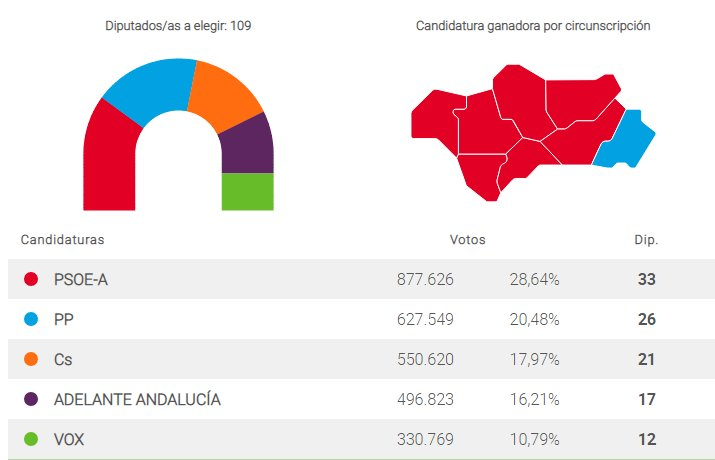 Spain: Andalucia could have a right-wing government for the