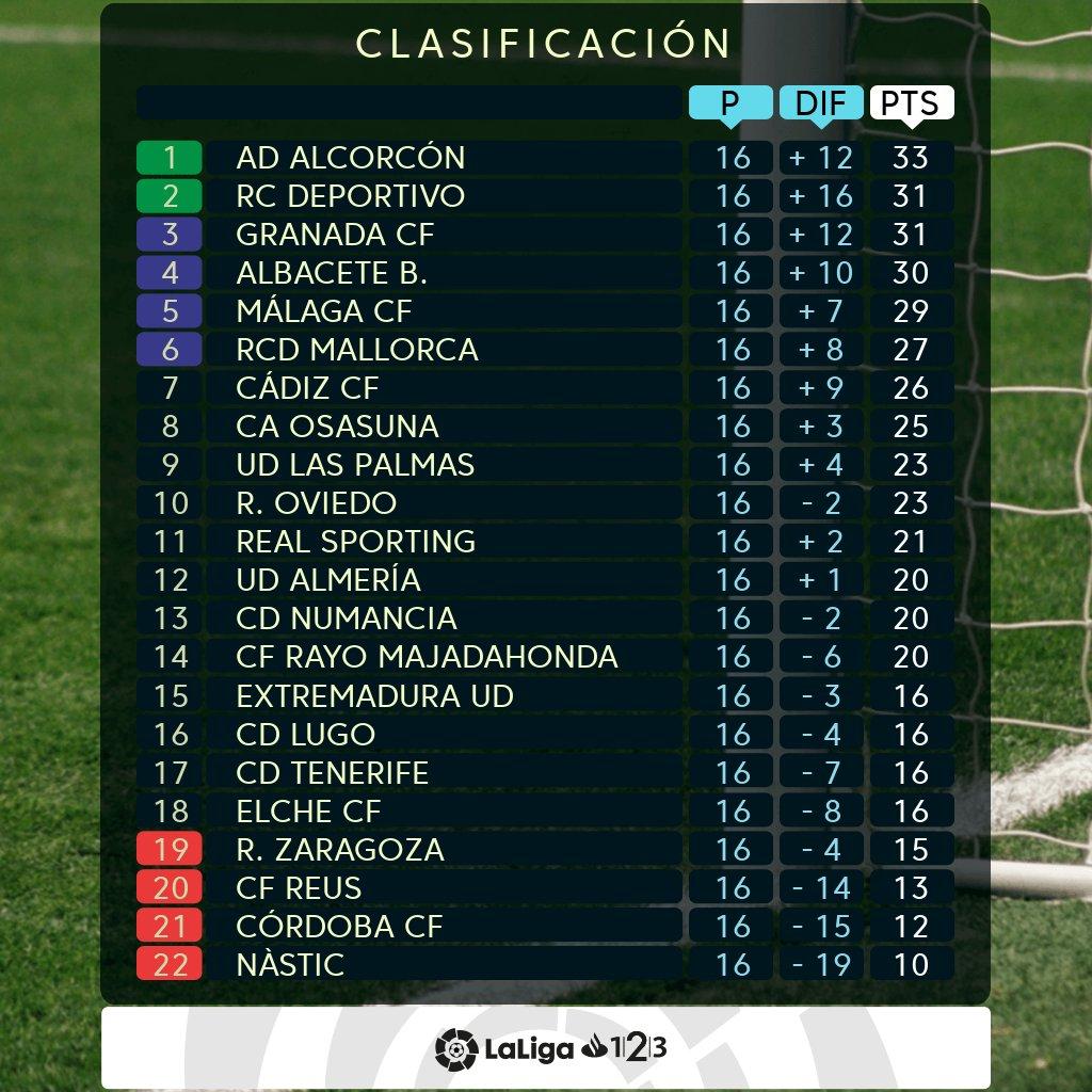 clásico venta de descuento diseño distintivo Deportivo Coruña: Clasificación Jornada 14, LaLiga 123 ...