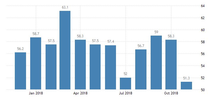 #Australia AIG Manufacturing Index at 51.3  https://t.co/ePUf3wDWlg