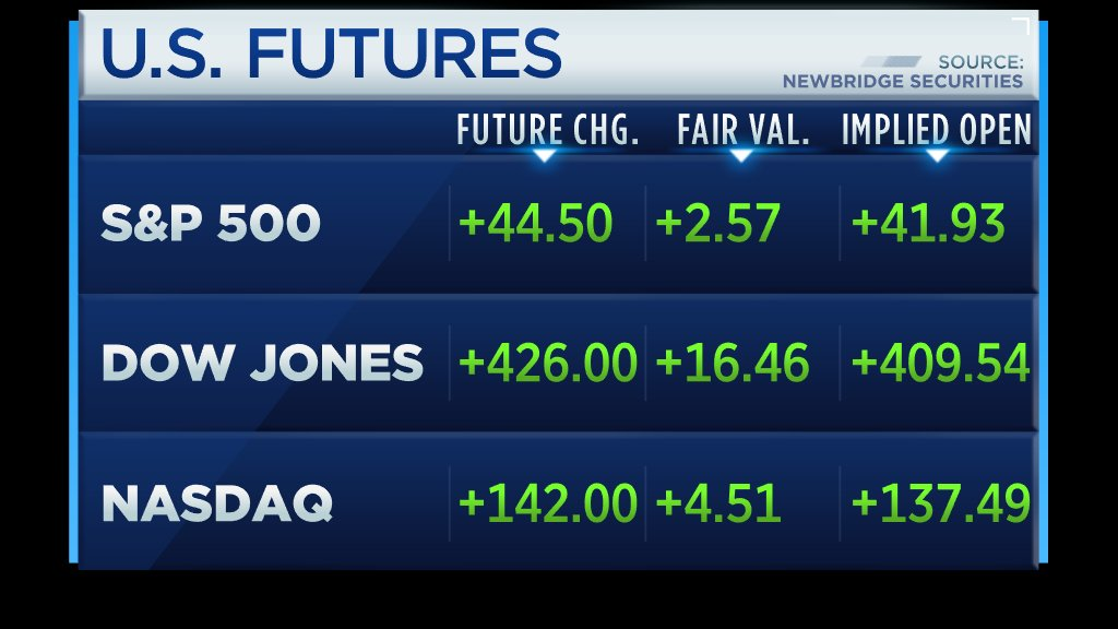 BREAKING: Dow futures surge more than 400 points after Trump and Xi agree to pause the U.S./China trade war https://t.co/Q4svXX7EFq