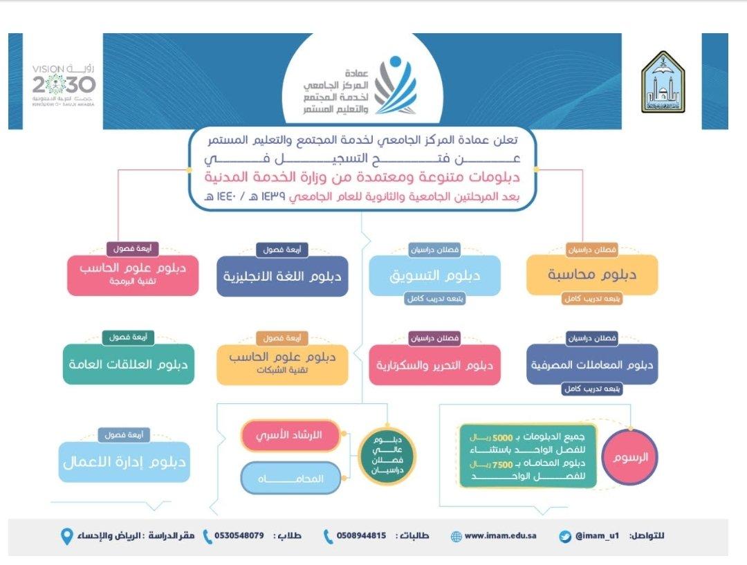 جامعة الإمام محمد بن سعود الإسلامية Pa Twitter تنويه للتسجيل في برامج دبلومات جامعة الإمام عن طريق الرابط التالي Https T Co Kqndio1sue