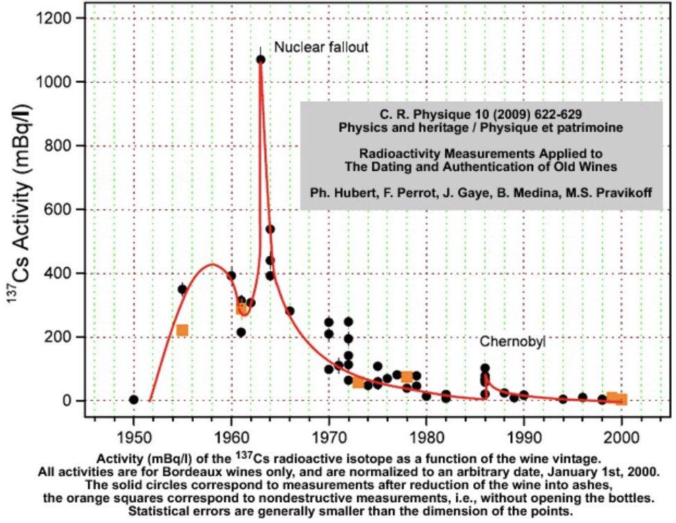 Waarom is carbon 14 gebruikt voor radioactief daten