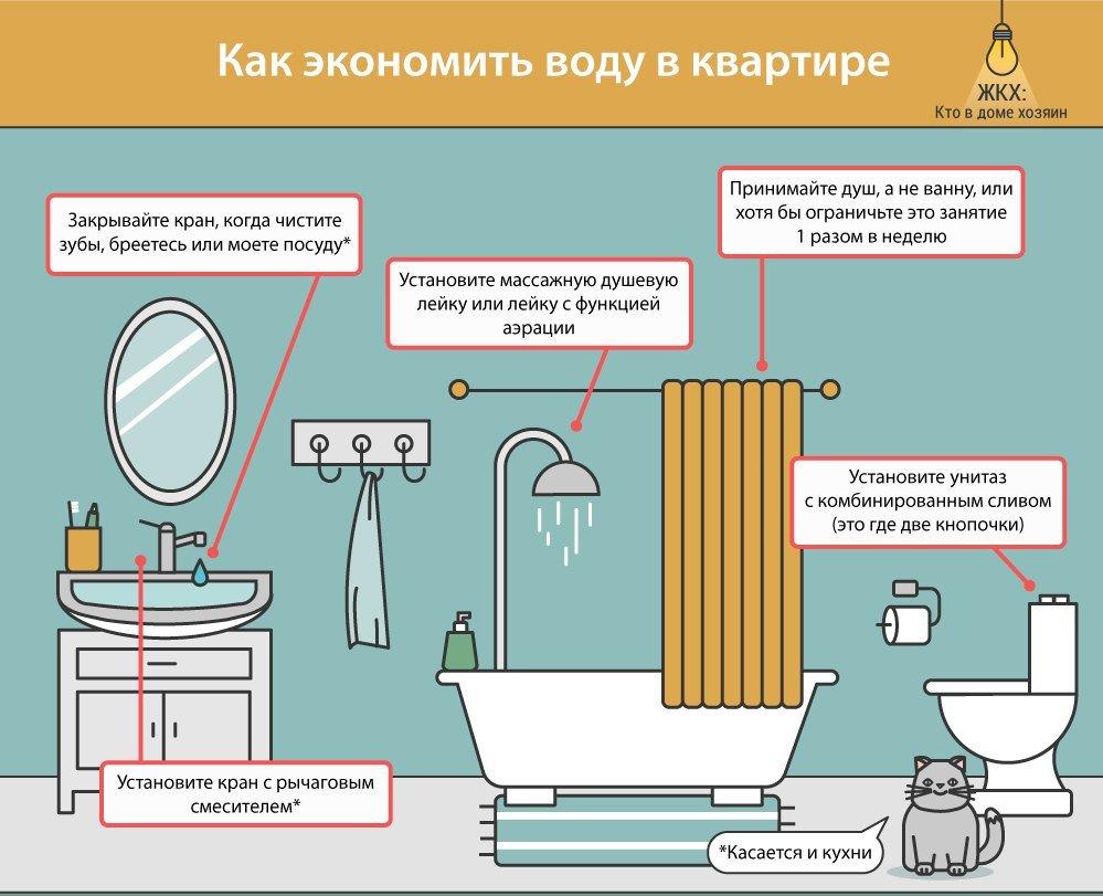 картинки как сэкономить воду вид окна