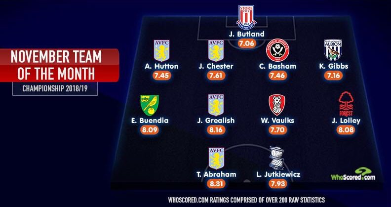 Alan Hutton, James Chester, Jack Grealish and Tammy Abraham make @WhoScored's Championship team of the month. #avfc