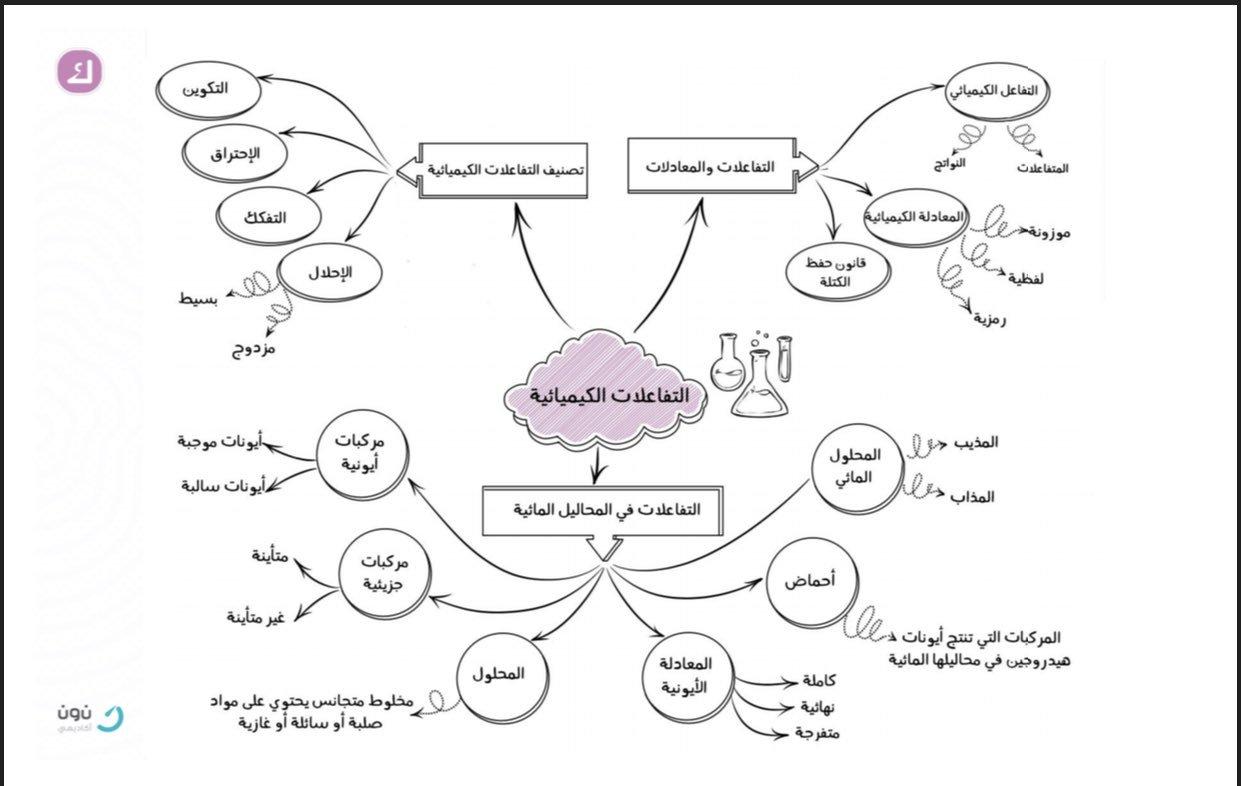 نون أكاديمي V Twitter معلومات الفصل جمعناها لكم في خريطة التفاعلات الكيميائية وبكل سهولة تقدر تميز بين مفاهيم الفصل مرفق خريطة التفاعلات الكيميائية كيمياء 1 مقررات الفصل الرابع