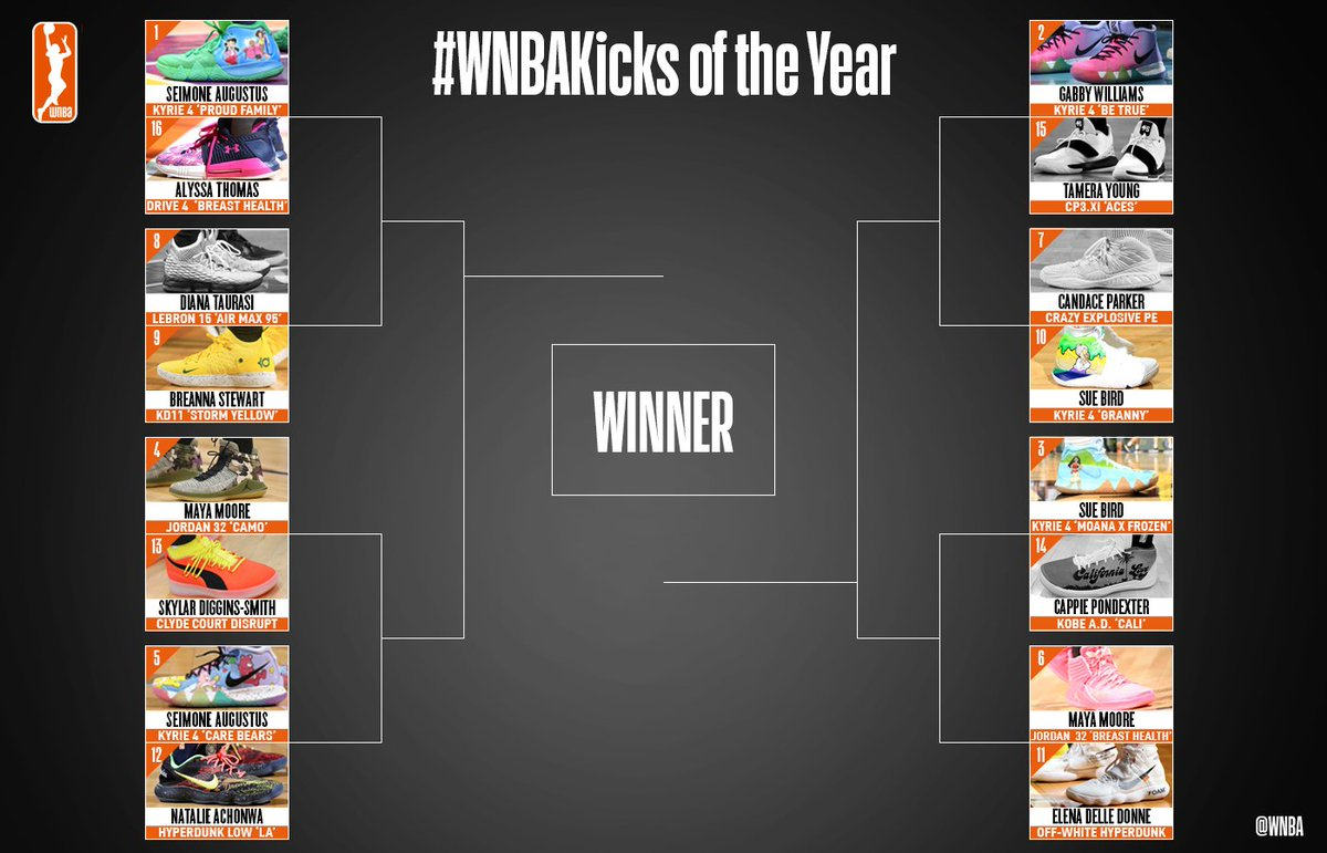 With half of the first round still left this week, make sure to make your #WNBAKicks of the YEAR picks 🔥 Voting details: ✅ One matchup voted on per day beginning at 2 PM ET ✅ 24 hours to vote ✅ Vote on @WNBA Twitter and Instagram 📲 ✅ More info ➡️ on.nba.com/2FKW8Ba