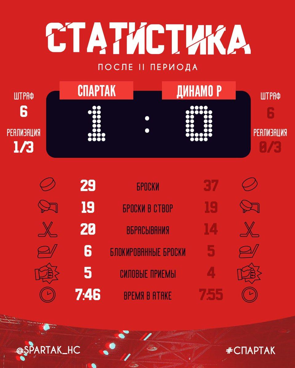 Статистика матча «Спартак» – «Динамо» (Рига) после 2-го периода