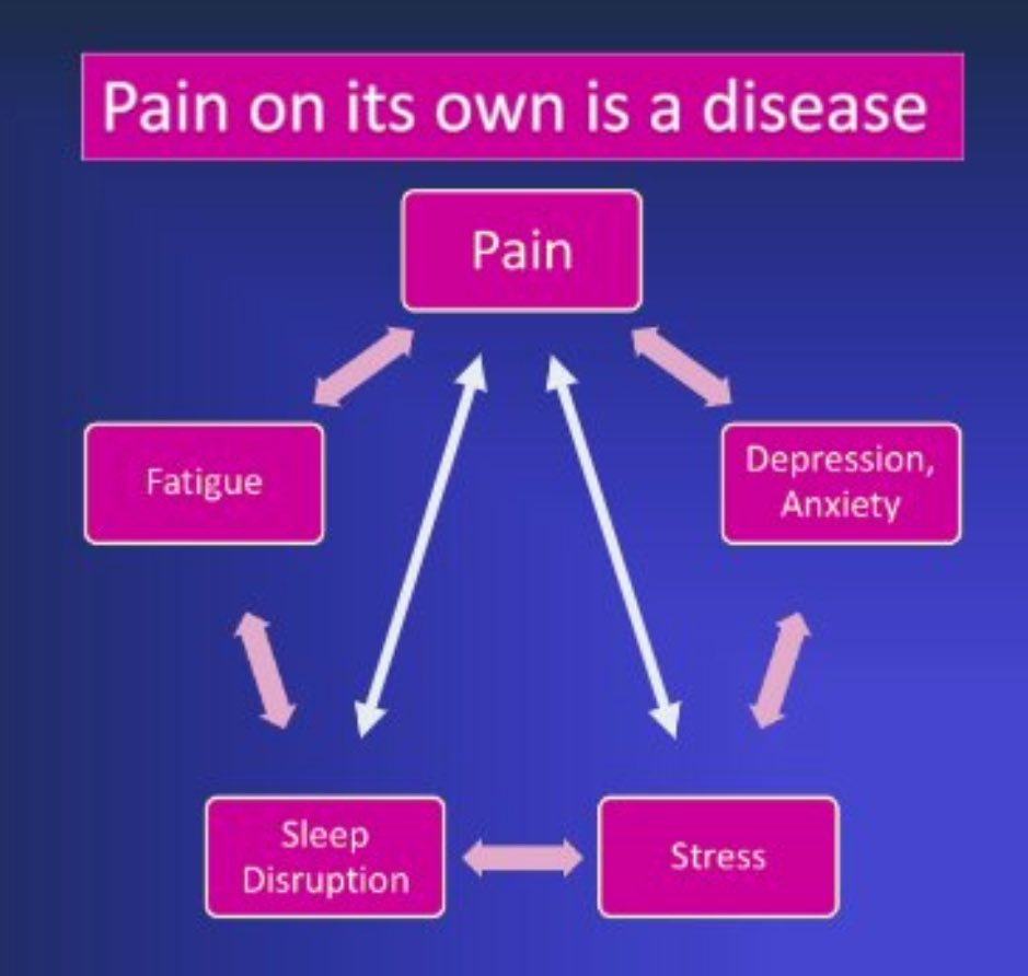 charles jonassaint on twitter pain is a disease on its own that is