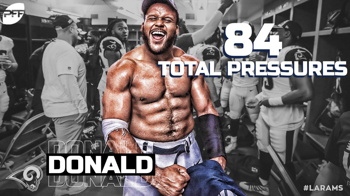 Pff On Twitter Aaron Donald Has Racked Up 84 Total Pressures In 2018 The Next Highest Defender In The Nfl This Season Has 65 Only One Defensive Player Had More Than 84