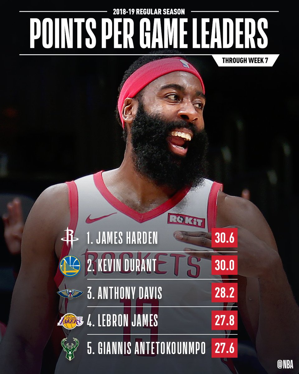 The total PPG leaders through Week 7 of the #NBA season!