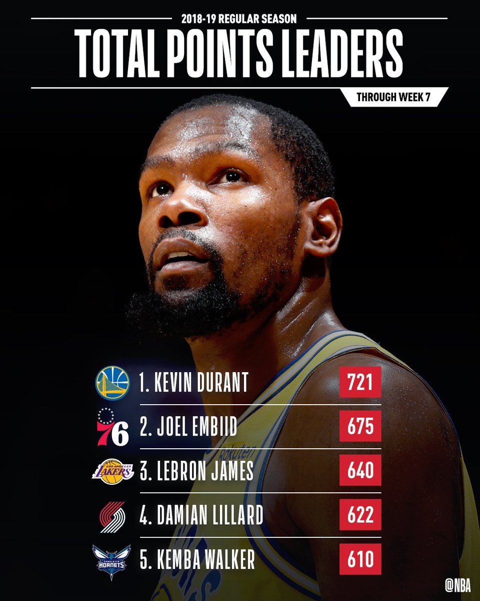 📈🏀STAT LEADERS THREAD 📈🏀 The total POINTS leaders through Week 7 of the #NBA season!