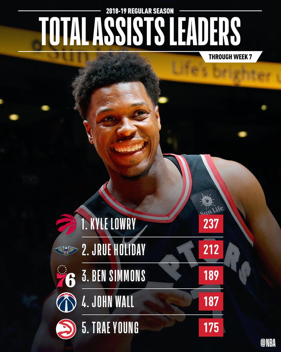 The total ASSISTS leaders through Week 7 of the #NBA season!