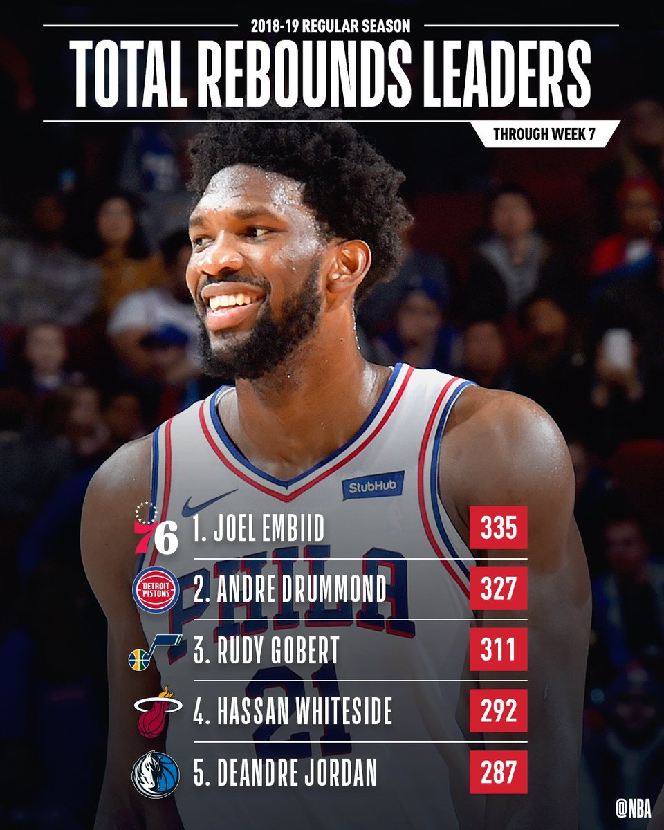 The total REBOUNDS leaders through Week 7 of the #NBA season!