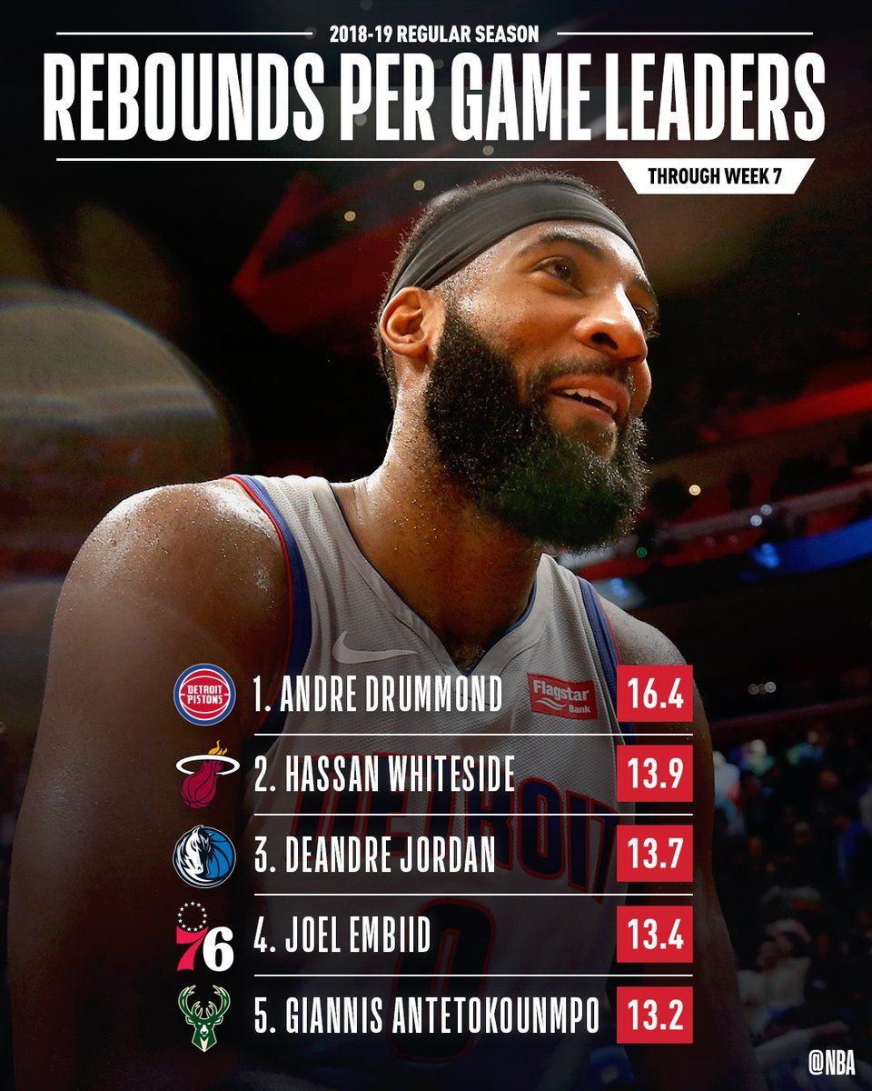 The RPG leaders through Week 7 of the #NBA season!