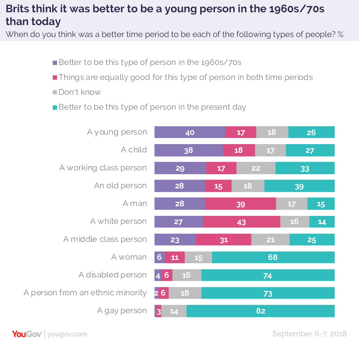 Eight Surprising Reasons Young People >> Yougov On Twitter It Is Not Surprising To See Baby Boomers Think