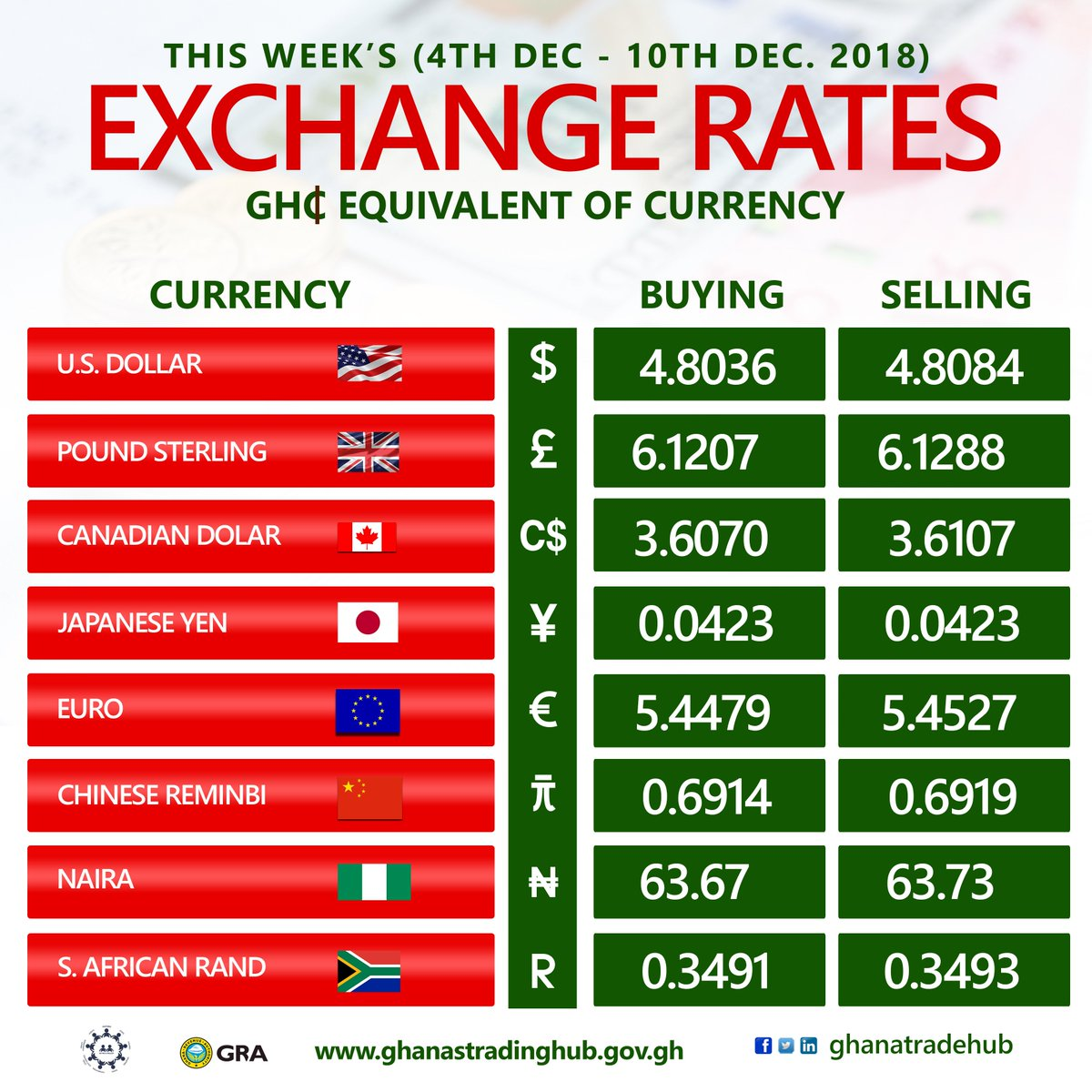 Bank of Ghana Exchange Rate: Currency Rates Overview - CurrencyFees