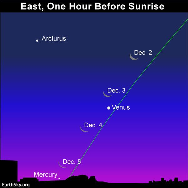 With 'The Dark Side of the Moon' mostly facing Earth tomorrow, it might be worth being 'Comfortably Numb' in the chilly morning temperatures to see 'The Great Gig in the Sky' before sunrise as Venus pairs with a crescent Moon and Mercury. You'll 'Wish You Were Here'.  #wawx