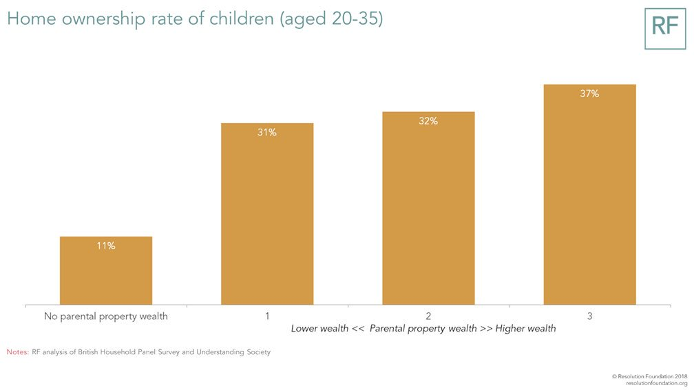 The Link Between Parental Age And >> Resolutionfoundation On Twitter The Link Between Parental Property