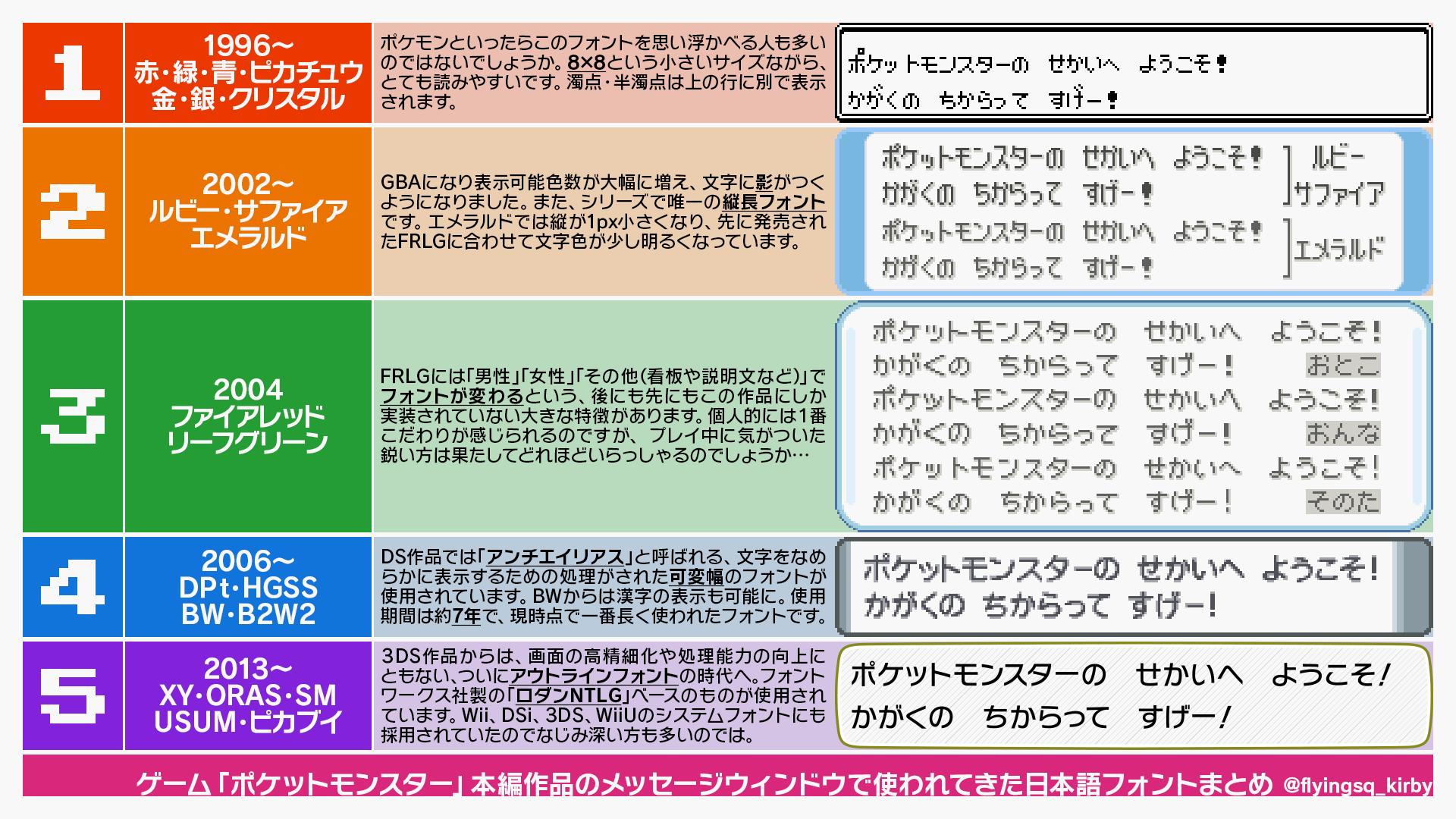 「ポケモン」本編作品のメッセージウィンドウで使われてきた日本語フォントをまとめてみました。大きく分けて5世代。 ロダンNTLG以外は全部オリジナルなのかな。 だんだん高精細化されていくのを見るとやはり「かがくの ちからって すげー!」ってなりますね。