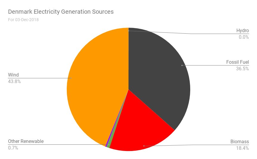 Reliable Ab Energy On Twitter Denmark S Electricity Generation