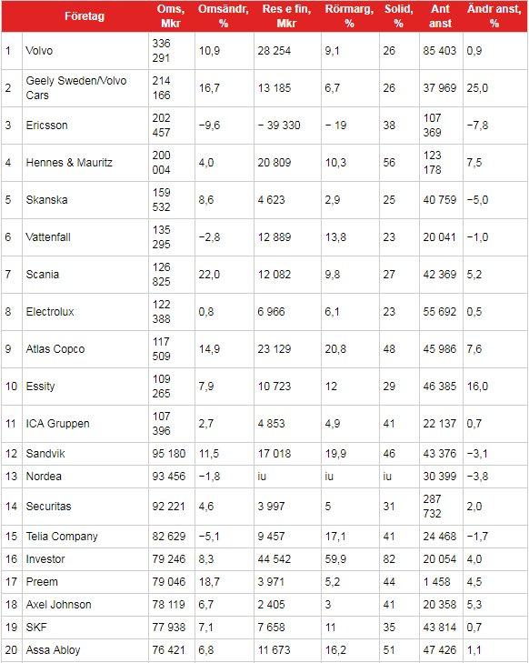 sveriges 10 största företag