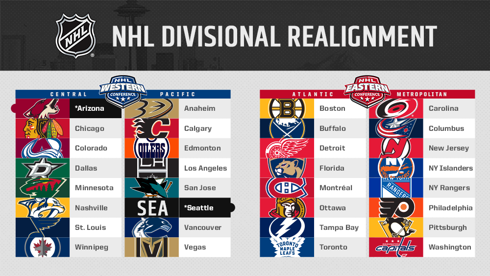The Seattle franchise will begin play in the Pacific Division of the Western Conference and the @ArizonaCoyotes will realign to the Central Division. atnhl.com/2rl15GH #NHLSeattle
