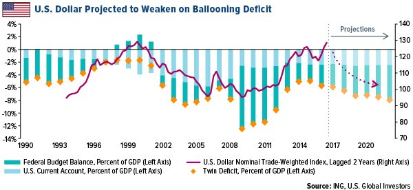 U S Twin Deficit Which Combines The Government Budget Balance And Cur Account Is Projected To Weaken Dollar As It Did In Past