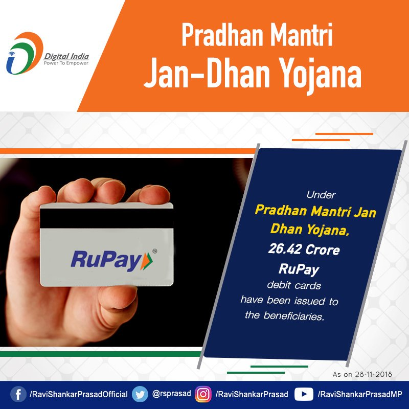#PMJDY has become the world's largest financial inclusion initiative empowering poor people of India. Under the Narendra Modi govt , 26.42 Crore Rupay Card has been issued to the beneficiaries.