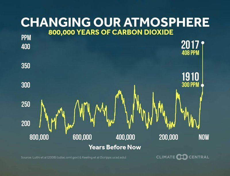 This year's increase in carbon dioxide emissions from fossil fuels and industry is the largest in seven years. CO2 in the atmosphere has hit a new high.