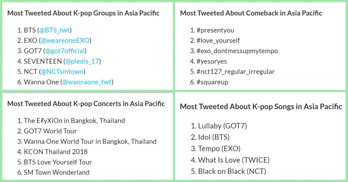 #ThisHappened  The Biggest Kpop Moments in Twitter in Asia Pacific  #GOT7  is ranked  #3 for Most tweeted About Kpop Groups  #1 for Most Tweeted About Comebacks #PresentYou  #2 for Most Tweeted About Kpop Concerts -GOT7 World Tour #1 for Most Tweeted About Kpop Songs #Lullaby  <br>http://pic.twitter.com/BH8YCOYWyr