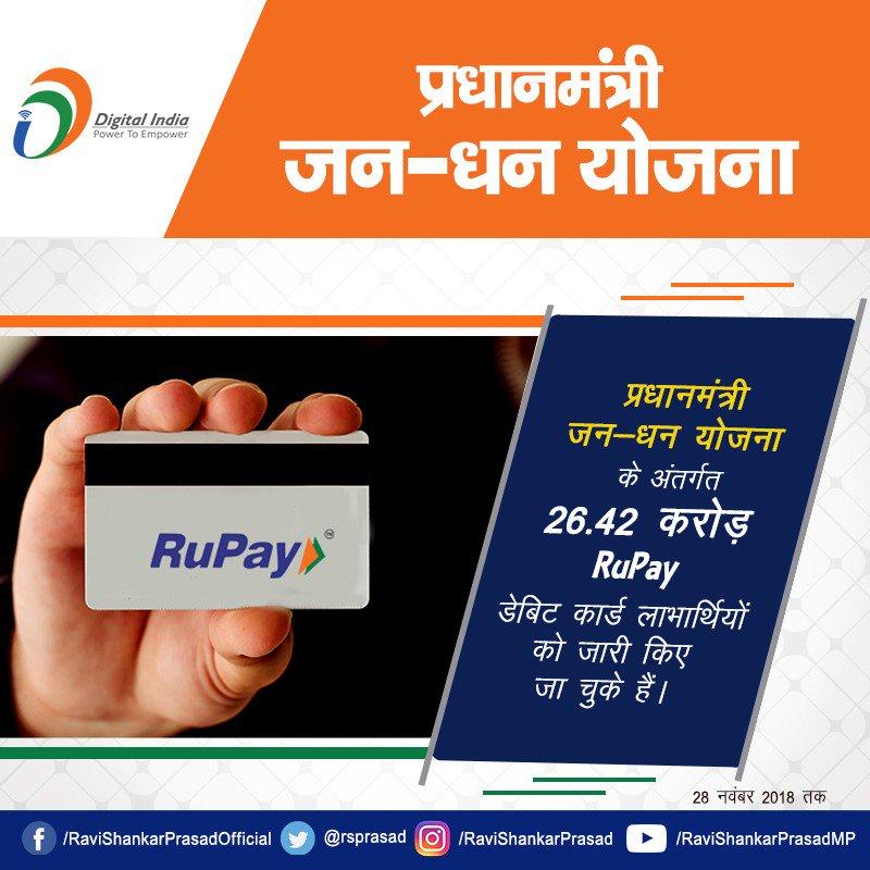 लोगों के बीच #RuPay डेबिट कार्ड की लोकप्रियता तेजी से बढ़ रही है, प्रधानमंत्री जन-धन योजना के अंतर्गत अब तक 26.42 करोड़ RuPay डेबिट कार्ड लाभार्थियों को जारी किए जा चुके हैं।#PMJDY
