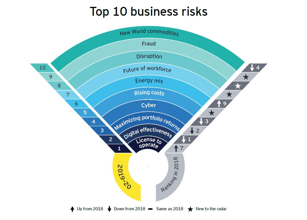License to operate is the number one risk facing #mining and #metals companies according to our latest Business risks report. Find out which other risks made the Top 10: http://ey.com/miningrisks