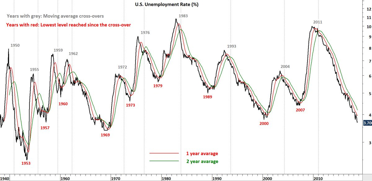 Aksel Kibar Cmt On Twitter Us Unemployment Rate And Its