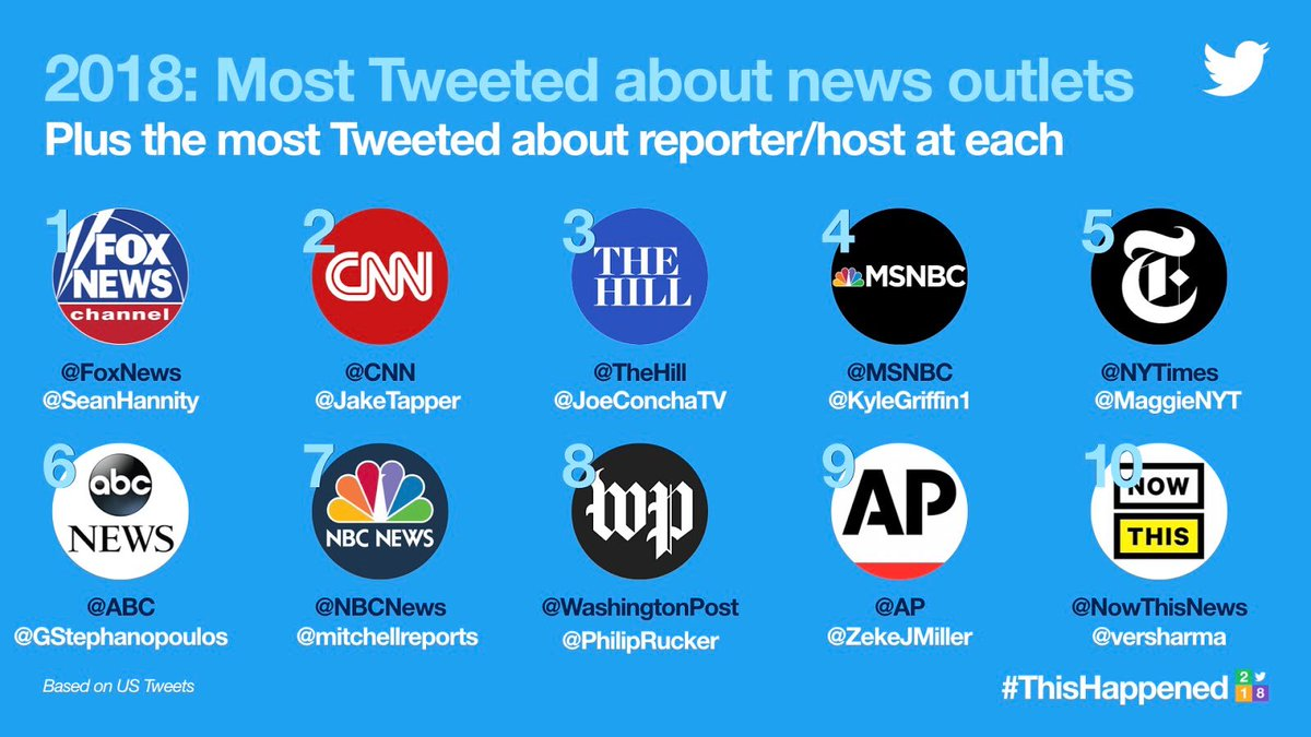 #ThisHappened in 2018: The most Tweeted about news outlets in the US and the reporter/host at each.