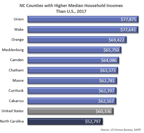 9 NC Counties has higher median household incomes than the U.S. ($60,336) in 2017 per new SAIPE data from @uscensusbureau. NC median household income = $52,797 https://www.census.gov/data-tools/demo/saipe/saipe.html?s_appName=saipe&map_yearSelector=2017&map_geoSelector=mhi_c&s_state=37&s_measures=mhi_snc&menu=grid_proxy …