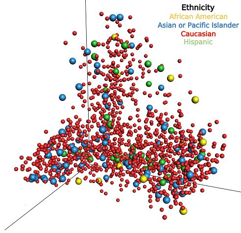 Your gut #microbiome reflects your #ethnicity. Microbiome composition differs consistently between ethnicities in American adults, presumably due to sociocultural, dietary and genetic factors, and potentially mediating health disparities #PLOSBiology plos.io/2rktTPE