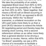 JP Morgan updated Brexit probabilities:  Orderly Brexit: 50% (was 60%) No Brexit: 40% (was 20%) No deal: 10% (was 20%) Says ECJ opinion yday the biggest factor changing its probabilities