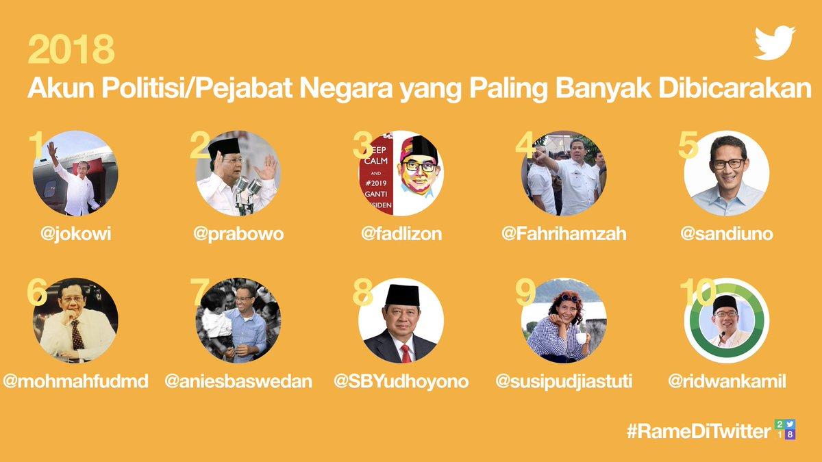Sebagai platform publik, Twitter banyak digunakan oleh pengguna Indonesia untuk mengikuti perkembangan politik dalam negeri dari berbagai sisi dan sudut pandang.   Berikut ini adalah politisi/pejabat negara serta partai politik yang #RameDiTwitter tahun ini.