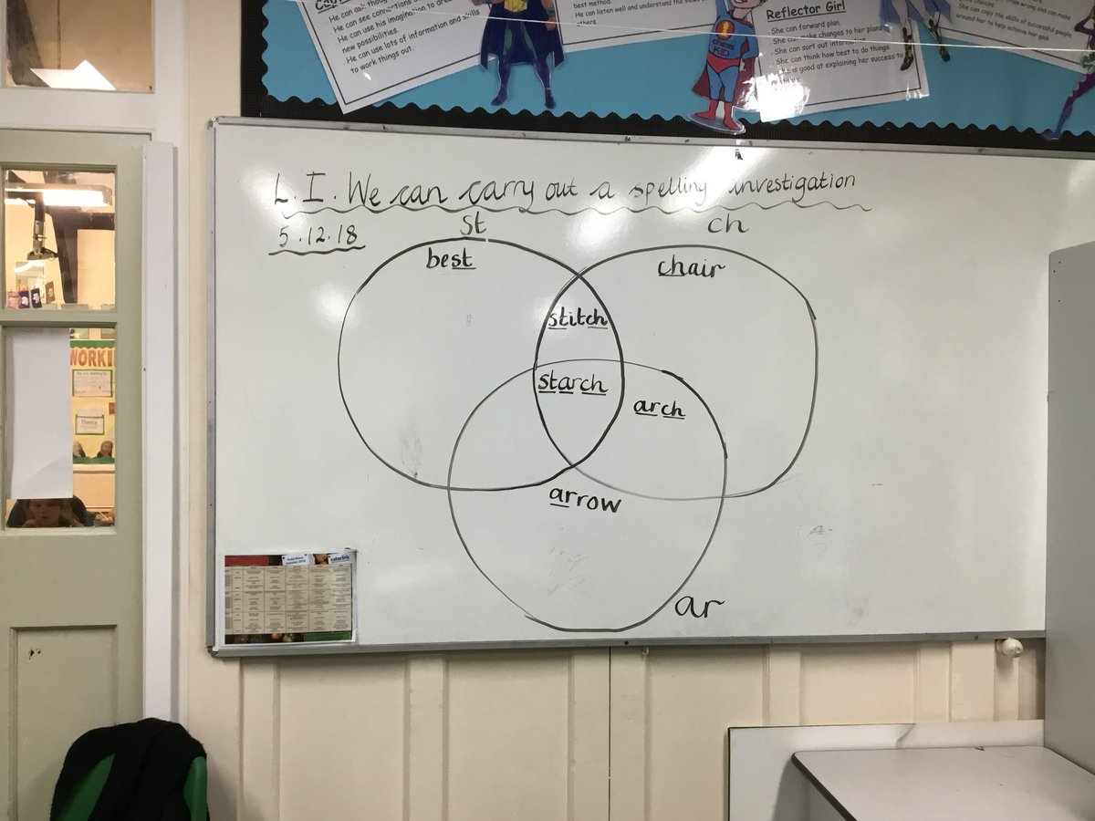 Mawgan In Pydar Sch A Twitter Class 2 Are Carrying Out A Spelling Investigation Into Words With The St Ch And Ar Sounds In Them They Are Sorting Them In A Venn Diagram Can