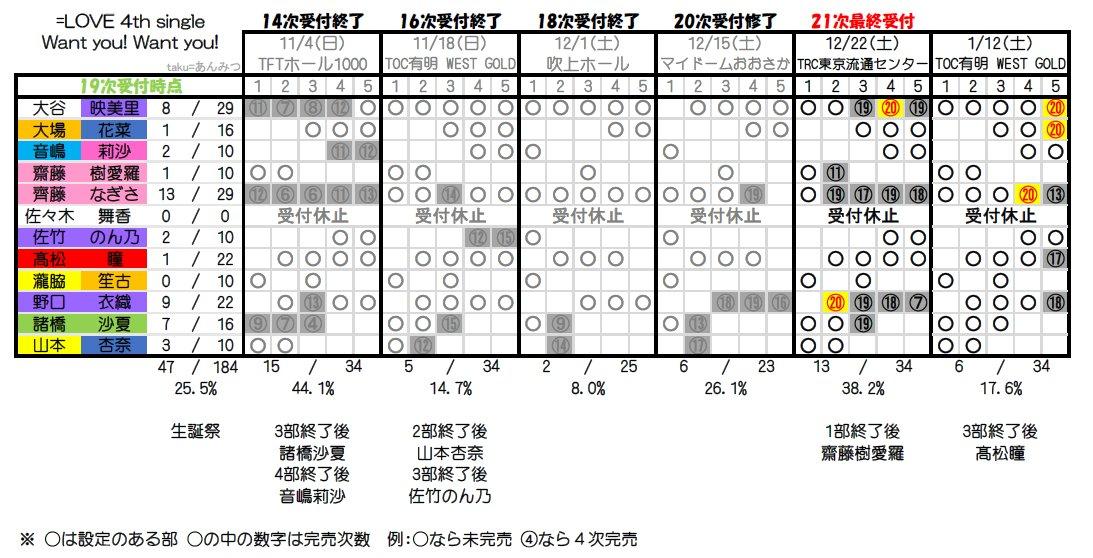 【悲報】イコラブ全握ライブがメッセ8ホールの半分も使ってないのにブロック埋らず