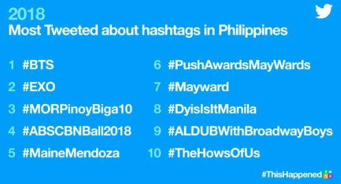 LOOK:  These are the top 10 hashtags in the Philippines this year. | via @TwitterPH. #ThisHappened  The following complete the top five: 1. #BTS   2. #EXO   3. #MORPinoyBiga10  4. #ABSCBNBall2018  5. #MaineMendoza<br>http://pic.twitter.com/th5Wi2ulgf