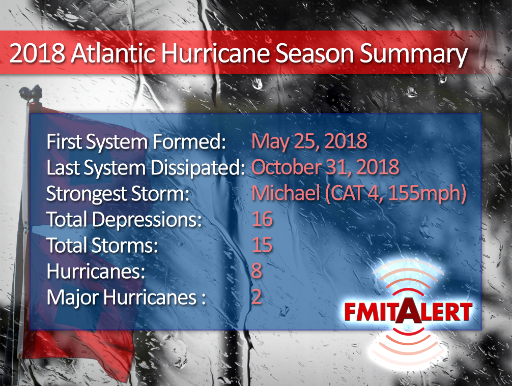 Summary of the 2018 Atlantic Hurricane Season. The most devastating storm of the Season, Hurricane Michael, was the strongest storm on record in the Florida Panhandle, and was the fourth-strongest landfalling hurricane in the contiguous United States, in terms of wind speed. <br>http://pic.twitter.com/O6WM57sEtq