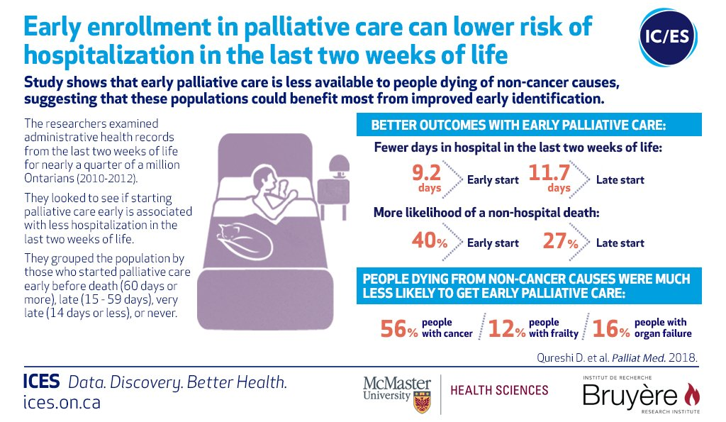 Early enrollment in palliative care can reduce hospitalization in the last two weeks of life, but is less available to Ontarians dying of non-cancer causes: @ICESOntario @MacHealthSci @bruyerecare @OttawaHospital study #ONHealth #cdnhealth https://www.ices.on.ca/Publications/Journal-Articles/2018/December/Early-initiation-of-palliative-care-is-associated-with-reduced-late-life-acute-hospital-use…